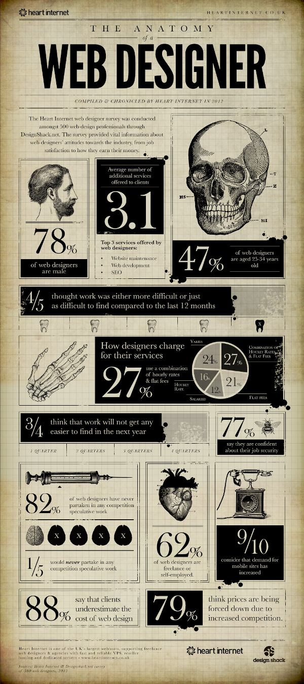 the-anatomy-of-a-web-designer-infographic